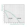 Насос дренажный TAIFU TPS 400 0,4 кВт корпус чугун (16860)